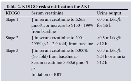 Syndrom crush Acute renal