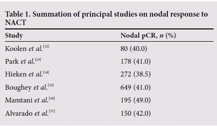 Sentinel lymph node biopsy and neoadjuvant chemotherapy in the