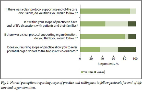 Perceptions of nurses' roles in end-of-life care and organ