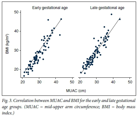 Mid-upper arm circumference: A surrogate for body mass index