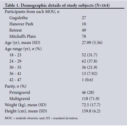Mid Upper Arm Circumference A Surrogate For Body Mass Index In