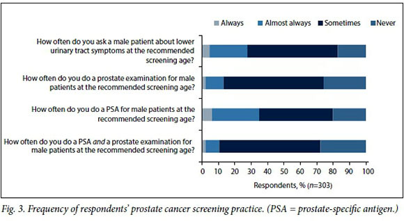A finger or not? Prostate examinations by non-urologists at