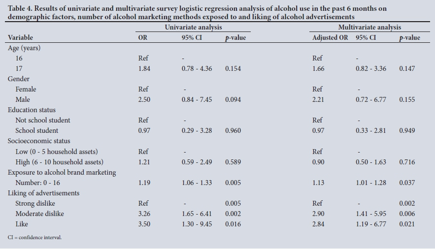 Alcohol marketing and adolescent alcohol consumption: Results from
