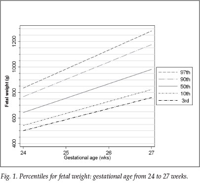 A Centile Chart For Fetal Weight For Gestational Ages 24 - 27 Weeks