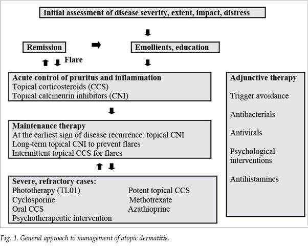 systemic corticosteroids for acute exacerbations of chronic obstructive pulmonary disease