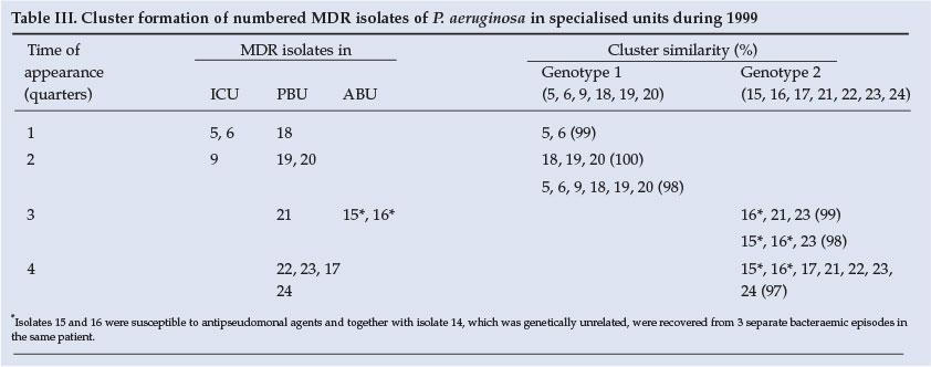 Pseudomonas Aeruginosa Bacteraemia In An Academic Hospital In South