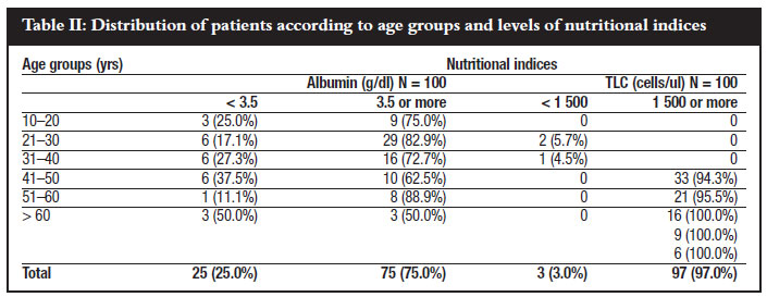 predictive values of serum nutritional indices for early, Skeleton