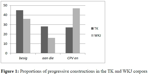 The subjective use of postural verbs in Afrikaans (II): a