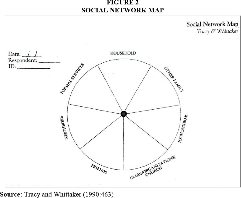 how to create social support network map