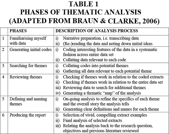 Analysis of Qualitative Data - DissertationRecipes com