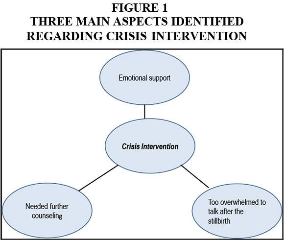 nursing thesis crisis intervention Public health nursing practice for the 21st century the public health intervention model does represent public health nursing as a specialty practice of.
