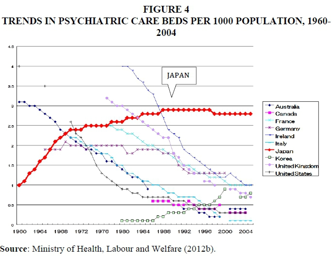 Japanese mental health care in historical context: why did