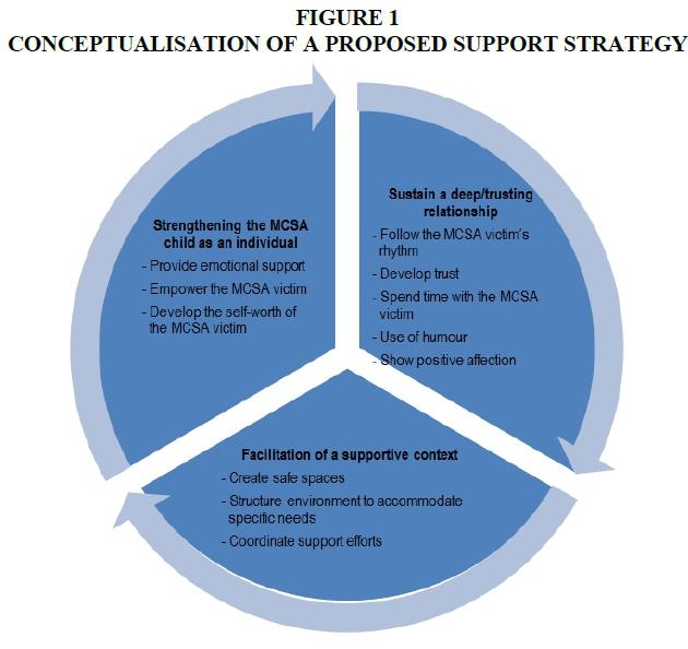 what is victim facilitation
