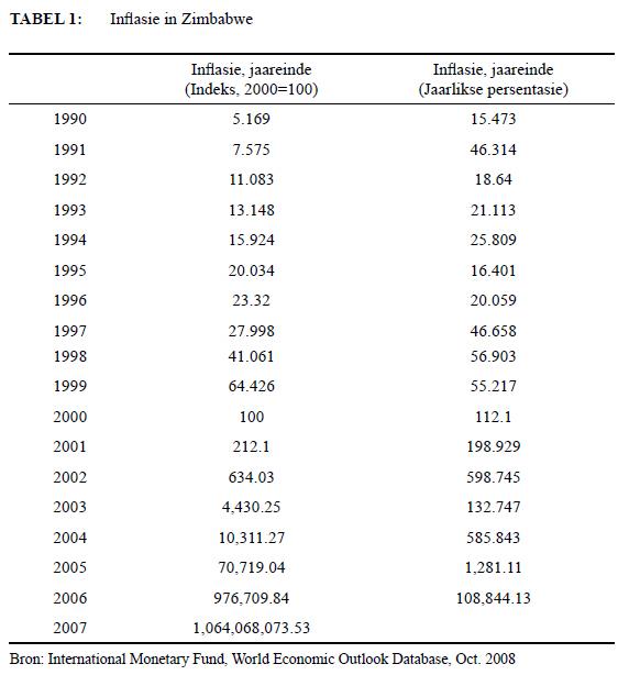 dollarisation of zimbabwe An investigation into dollarisation and its impact on tourism and poverty: zimbabwe 1990-2013 john davison gondwe nhavira, university of zimbabwe, zimbabwe email: nhavira@zolcozw _____ abstract this study investigated the effects of dollarization.