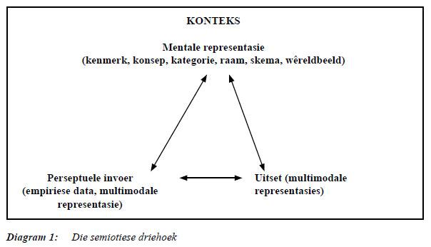 Semantics Betekenis