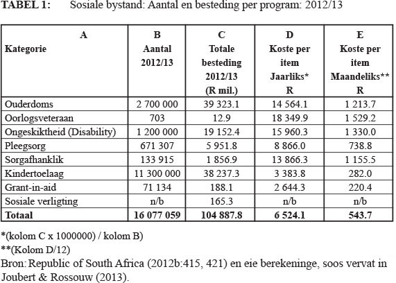 South africas fiscal cliff a reflection on the appropriation of sosialebystand programme en die omvang van toelaes word in tabel 1 ontleed sien ook republic of south africa 2011a38 joubert rossouw 2013 ccuart Images