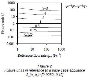 The Fixture Unit Ratio