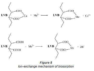 Biosorptive removal of Pb2+, Cd2+ and Zn2+ ions from water
