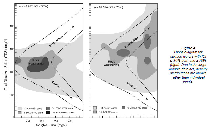 Characterisation of the inorganic chemistry of surface waters in surface waters with ici values 70 on the other hand are largely scattered in the gibbs diagram outside the rock dominance field fig 4 ccuart Choice Image