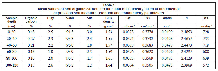 A comparison of soil moisture relations between standing and soil hydraulic parameters are presented in table 1 as residual and saturated soil moisture content qr qs respectively parameters in the soil moisture publicscrutiny Choice Image