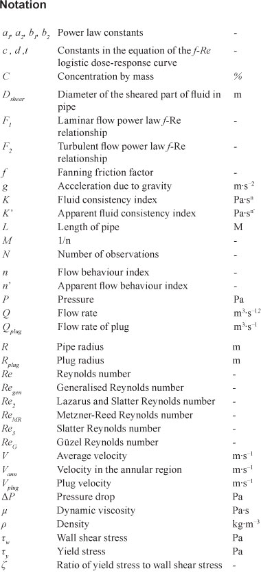 flow rate and pressure drop relationship poems