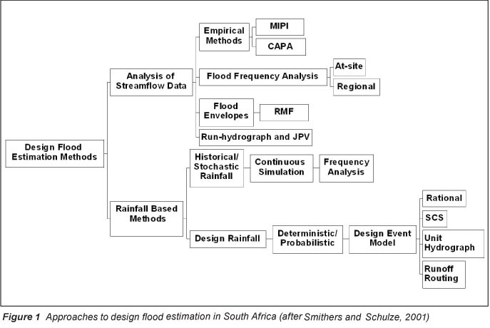 Flood Myths in Ancient Mythology Paper
