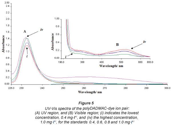 Uv Spectrophotometric Method Determination