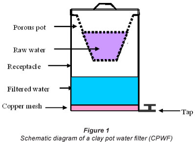 Point Of Use Water Purification Using Clay Pot Water