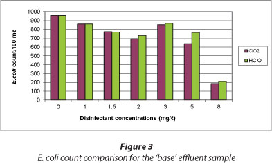 Assessment of a chlorine dioxide proprietary product for