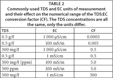 relationship between water hardness and tds