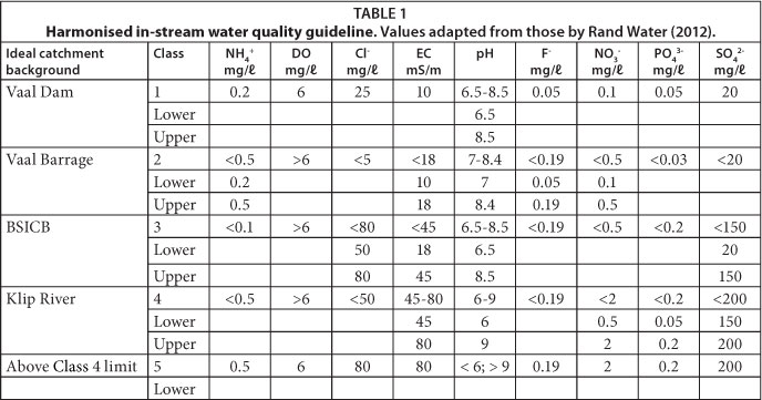 literature review on water pollution Treatment of organic pollution in industrial saline wastewater: a literature review in this review it has been shown that the treatment of saline wastewater is feasible proceedings of the 16th southern water resources, pollution control conference, duke university christian printing.