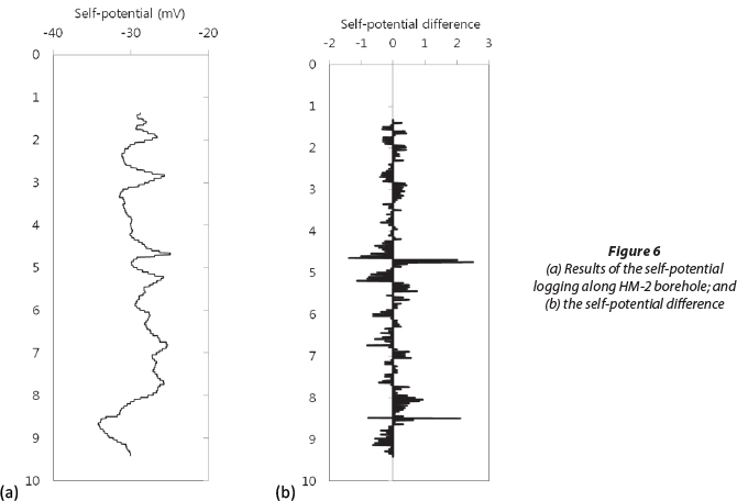 Characterisation of hydraulically-active fractures in a fractured