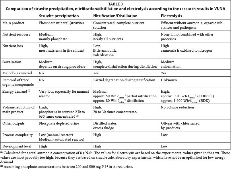 Technologies for the treatment of source-separated urine in the