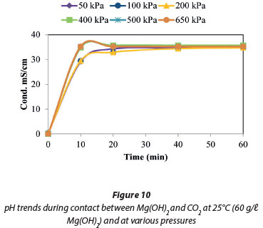 investigation for magnesium oxide The aluminum reduction of magnesium oxide i the vapor pressure of magnesium over the system ai-mgo'  since this discrepancy exists, it was the purpose of the present investigation to examine the reaction between solid magnesium oxide and metallic aluminum the logical approach.