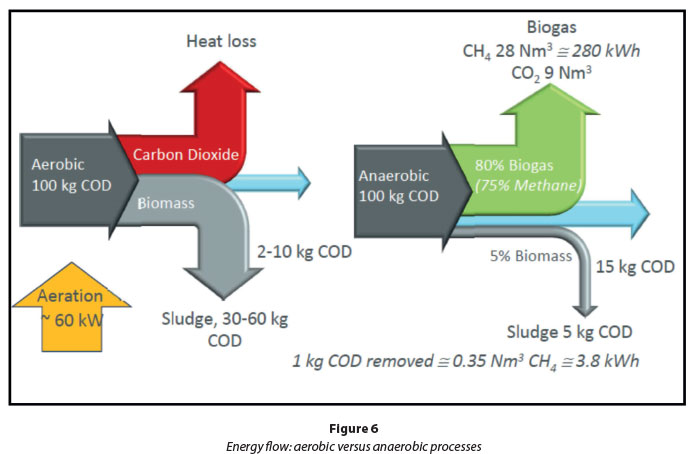 Application of the DIY carbon footprint calculator to a wastewater