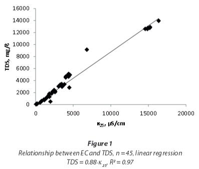 Establishing a conversion factor between electrical