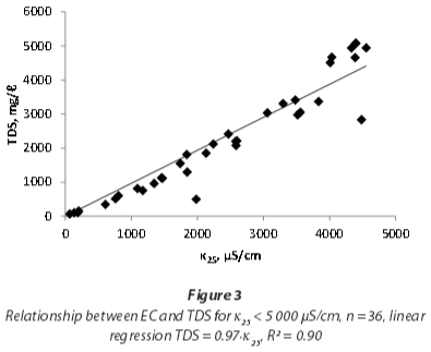 conductivity and tds relationship