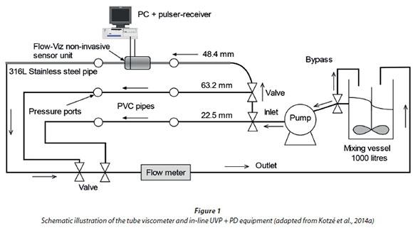 Piping Flow Indicator Diagram - Wiring Circuit •