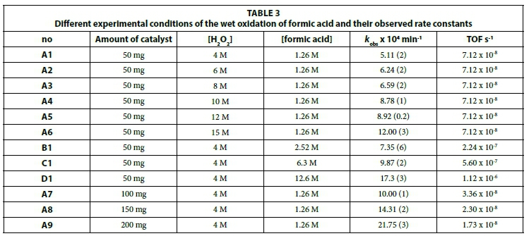 Catalytic wet peroxide oxidation of formic acid in wastewater with ...