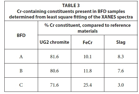 Aqueous solubility of Cr(VI) compounds in ferrochrome bag filter