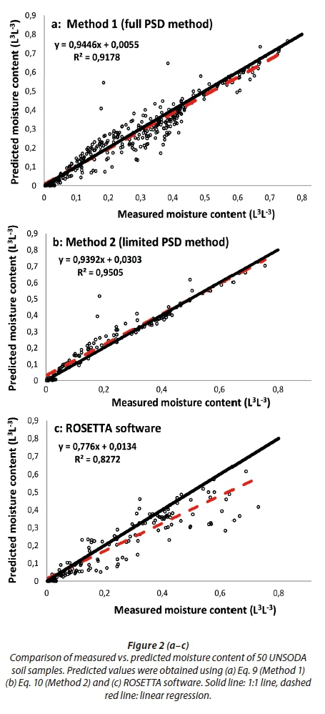 Predicting continuous form of soil-water characteristics