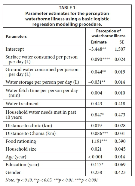 Water insecurity, illness and other factors of everyday life