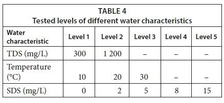 Characterization of the performance of venturi-based