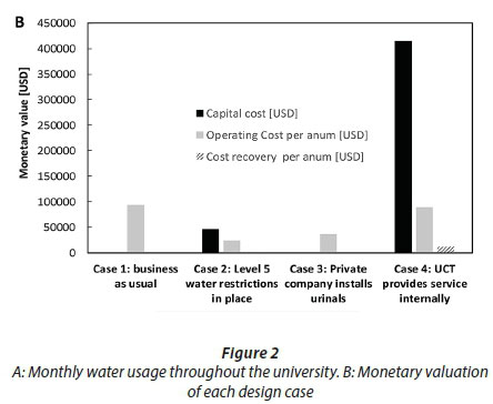 Urinals for water savings and nutrient recovery: a feasibility study