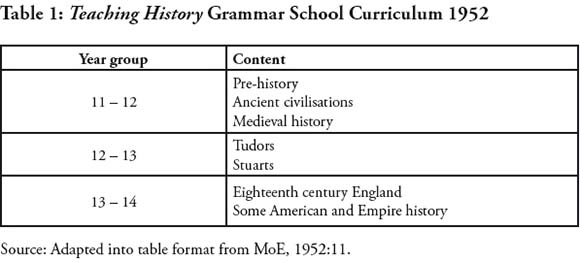Content choice: A survey of history curriculum content in England