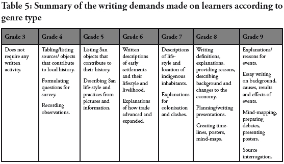 Using genre to describe the progression of historical thinking in