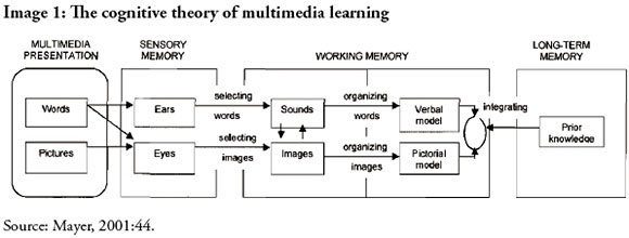 The effect of multimedia use on the teaching and learning of